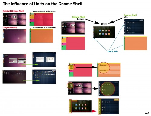 Grafico comparativo Gnome Shell e Unity